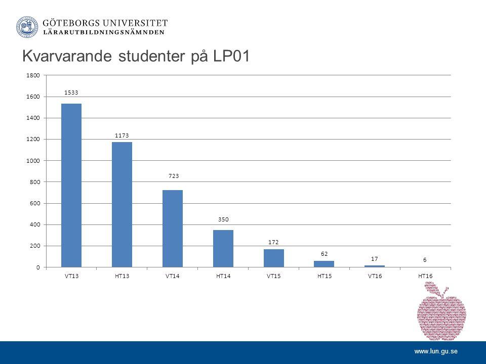 www.lun.gu.se Kvarvarande studenter på LP01