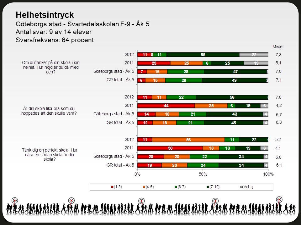 Helhetsintryck Göteborgs stad - Svartedalsskolan F-9 - Åk 5 Antal svar: 9 av 14 elever Svarsfrekvens: 64 procent