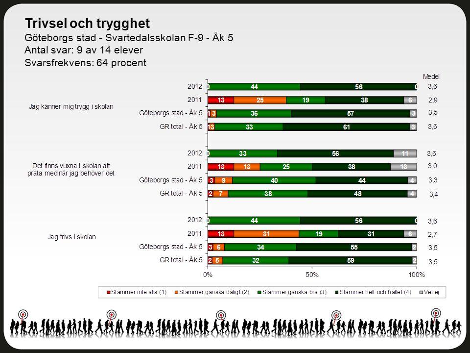 Trivsel och trygghet Göteborgs stad - Svartedalsskolan F-9 - Åk 5 Antal svar: 9 av 14 elever Svarsfrekvens: 64 procent