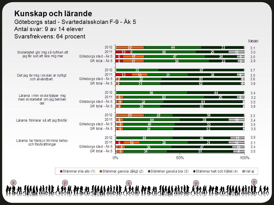 Kunskap och lärande Göteborgs stad - Svartedalsskolan F-9 - Åk 5 Antal svar: 9 av 14 elever Svarsfrekvens: 64 procent