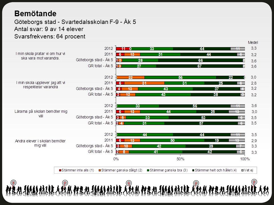Bemötande Göteborgs stad - Svartedalsskolan F-9 - Åk 5 Antal svar: 9 av 14 elever Svarsfrekvens: 64 procent