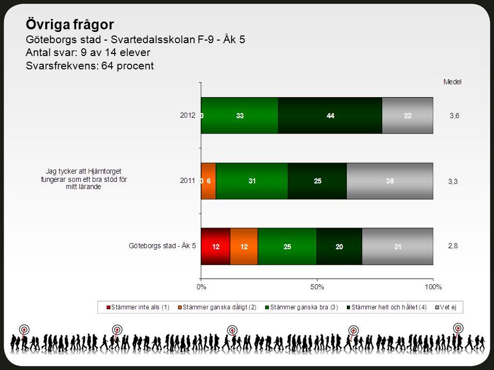 Övriga frågor Göteborgs stad - Svartedalsskolan F-9 - Åk 5 Antal svar: 9 av 14 elever Svarsfrekvens: 64 procent