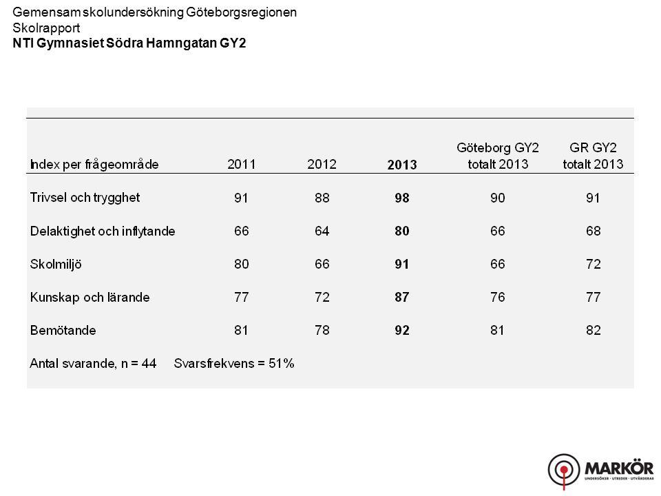 Gemensam skolundersökning Göteborgsregionen Skolrapport NTI Gymnasiet Södra Hamngatan GY2
