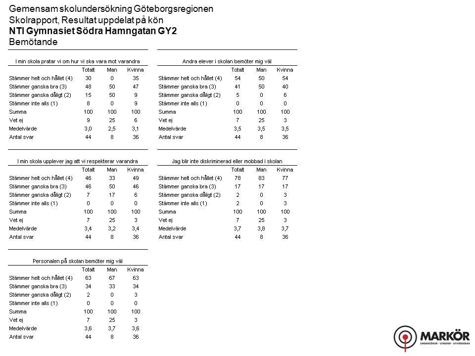 Gemensam skolundersökning Göteborgsregionen Skolrapport, Resultat uppdelat på kön NTI Gymnasiet Södra Hamngatan GY2 Bemötande