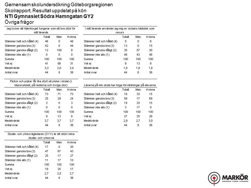 Gemensam skolundersökning Göteborgsregionen Skolrapport, Resultat uppdelat på kön NTI Gymnasiet Södra Hamngatan GY2 Övriga frågor