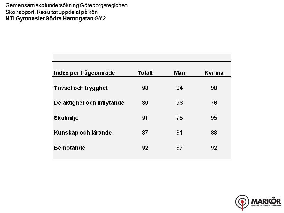 Gemensam skolundersökning Göteborgsregionen Skolrapport, Resultat uppdelat på kön NTI Gymnasiet Södra Hamngatan GY2