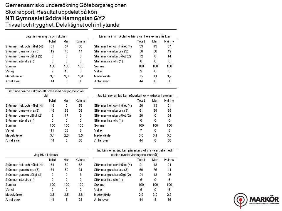 Gemensam skolundersökning Göteborgsregionen Skolrapport, Resultat uppdelat på kön NTI Gymnasiet Södra Hamngatan GY2 Trivsel och trygghet, Delaktighet och inflytande