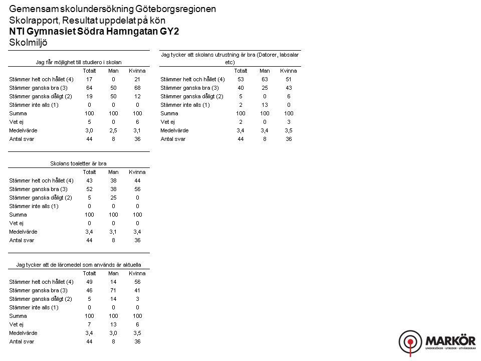 Gemensam skolundersökning Göteborgsregionen Skolrapport, Resultat uppdelat på kön NTI Gymnasiet Södra Hamngatan GY2 Skolmiljö