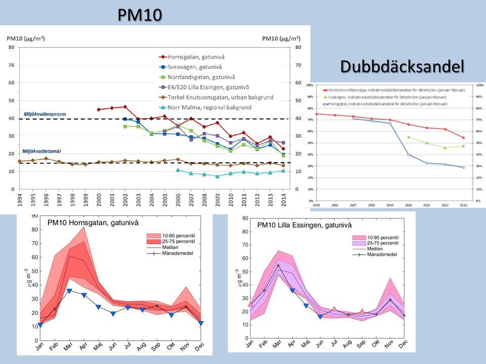 PM10 Dubbdäcksandel