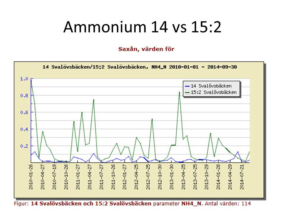 Under vissa förhållanden kan ammonium övergå till ammoniak, vilket är toxiskt för vattenlevande organismer.
