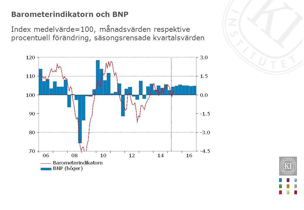 Barometerindikatorn och BNP Index medelvärde=100, månadsvärden respektive procentuell förändring, säsongsrensade kvartalsvärden