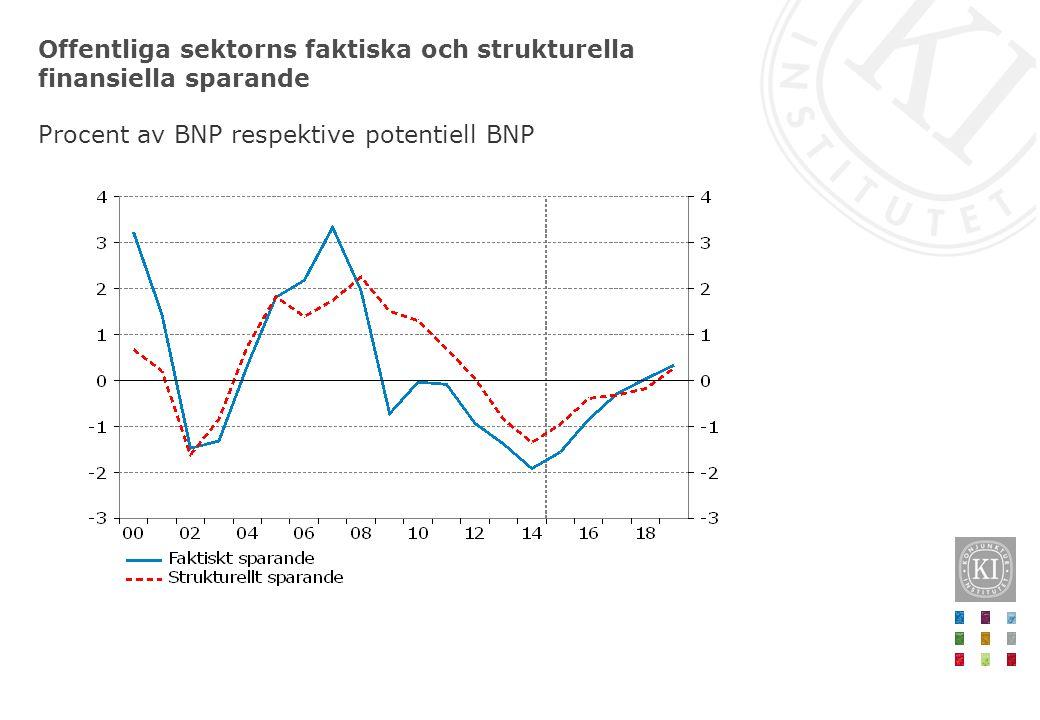 Offentliga sektorns faktiska och strukturella finansiella sparande Procent av BNP respektive potentiell BNP