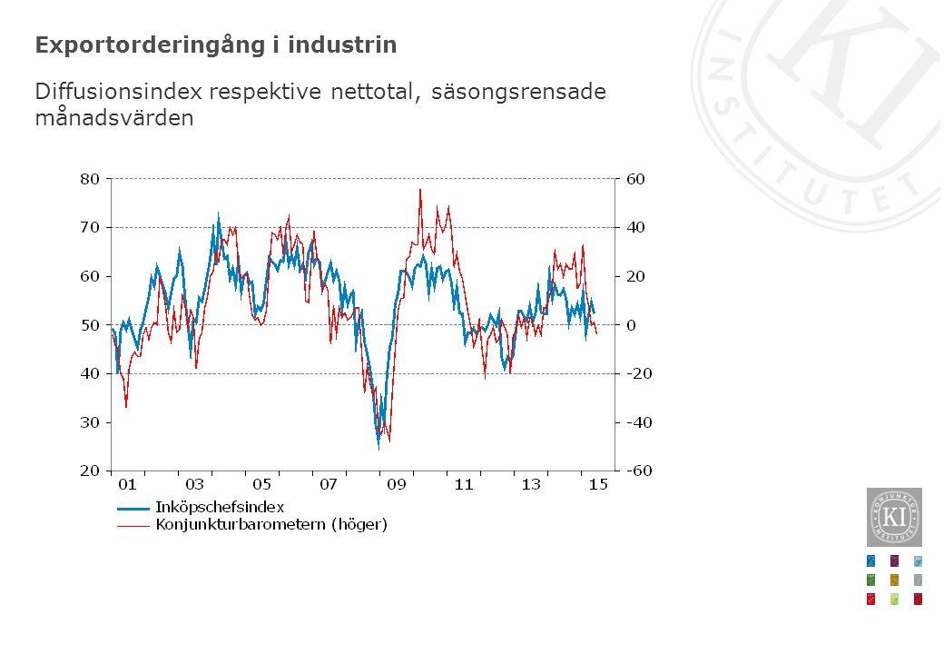 Exportorderingång i industrin Diffusionsindex respektive nettotal, säsongsrensade månadsvärden