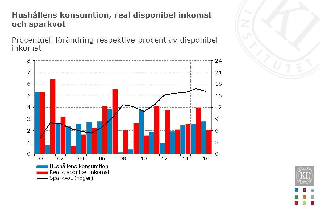 Hushållens konsumtion, real disponibel inkomst och sparkvot Procentuell förändring respektive procent av disponibel inkomst