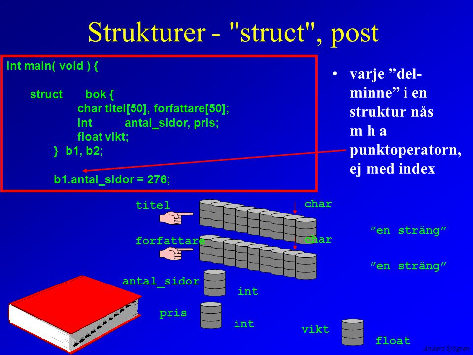 Anders Sjögren Strukturer - struct , post varje del- minne i en struktur nås m h a punktoperatorn, ej med index titel char en sträng char en sträng antal_sidor int pris int vikt float int main( void ) { struct bok { chartitel[50], forfattare[50]; intantal_sidor, pris; floatvikt; }b1, b2; b1.antal_sidor = 276; forfattare