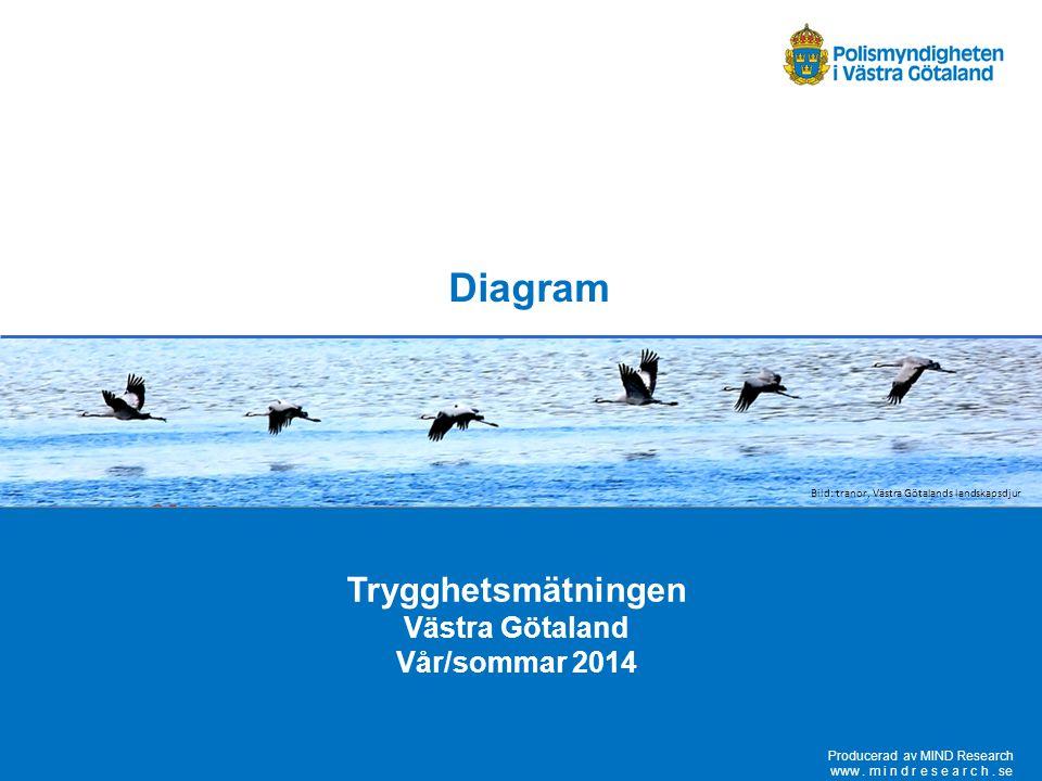 Diagram Trygghetsmätningen Västra Götaland Vår/sommar 2014 Producerad av MIND Research www. m i n d r e s e a r c h. se Bild: tranor, Västra Götalands