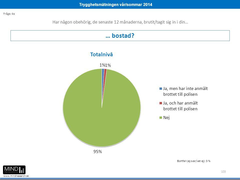 Trygghetsmätningen vår/sommar 2014 www.mindresearch.se 103 Har någon obehörig, de senaste 12 månaderna, brutit/tagit sig in i din… … bostad? Fråga 4a