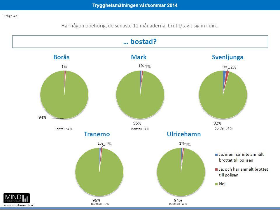 Trygghetsmätningen vår/sommar 2014 www.mindresearch.se Bortfall : 9 % Bortfall : 3 % Bortfall : 4 % Bortfall : 3 %Bortfall : 4 % Fråga 4a Har någon obehörig, de senaste 12 månaderna, brutit/tagit sig in i din… … bostad