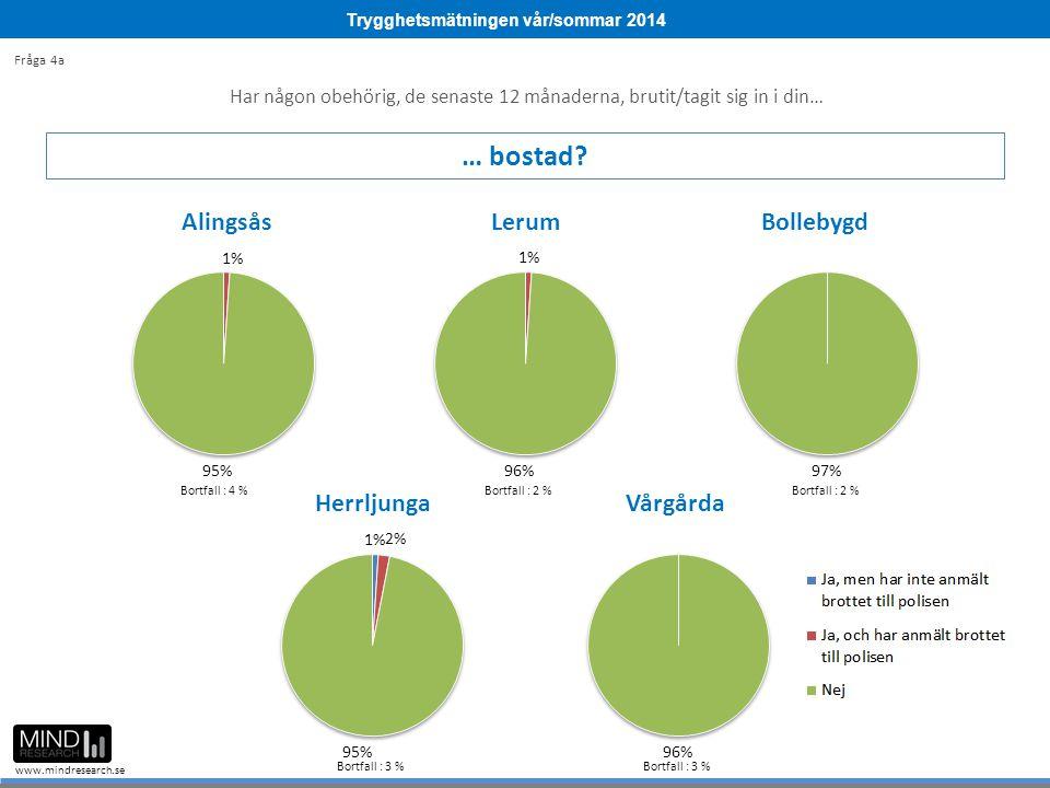 Trygghetsmätningen vår/sommar 2014 www.mindresearch.se Bortfall : 4 %Bortfall : 2 % Bortfall : 3 % Fråga 4a Har någon obehörig, de senaste 12 månadern