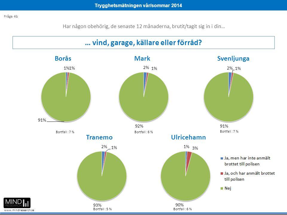 Trygghetsmätningen vår/sommar 2014 www.mindresearch.se Bortfall : 9 % Bortfall : 6 % Bortfall : 7 % Bortfall : 5 %Bortfall : 6 % Bortfall : 7 % Fråga 4b Har någon obehörig, de senaste 12 månaderna, brutit/tagit sig in i din… … vind, garage, källare eller förråd
