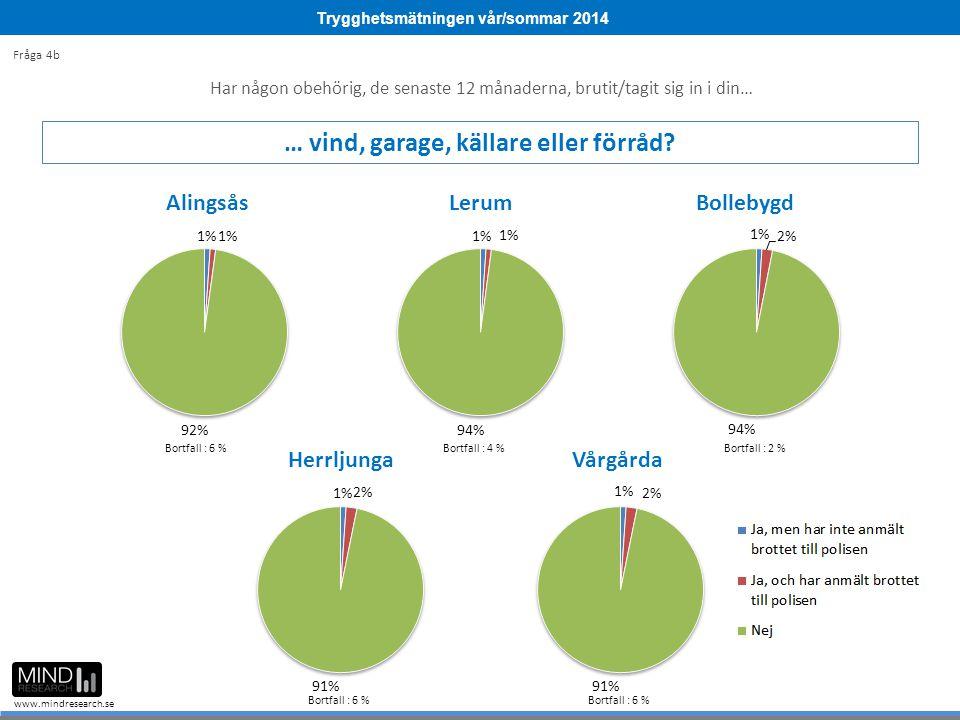 Trygghetsmätningen vår/sommar 2014 www.mindresearch.se Bortfall : 6 %Bortfall : 4 %Bortfall : 2 % Bortfall : 6 % Fråga 4b Har någon obehörig, de senas