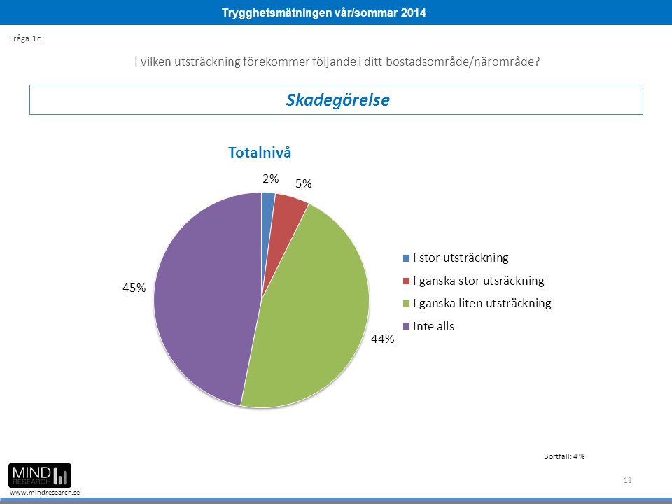 Trygghetsmätningen vår/sommar 2014 www.mindresearch.se 11 I vilken utsträckning förekommer följande i ditt bostadsområde/närområde? Skadegörelse Fråga