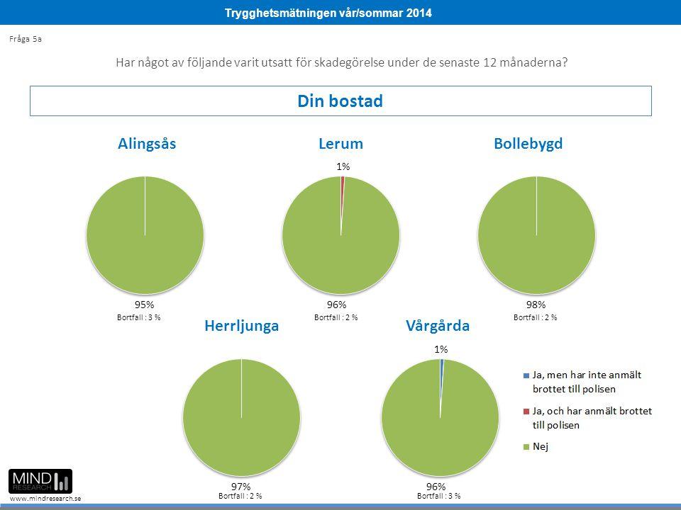 Trygghetsmätningen vår/sommar 2014 www.mindresearch.se Bortfall : 3 %Bortfall : 2 % Bortfall : 3 % Fråga 5a Har något av följande varit utsatt för skadegörelse under de senaste 12 månaderna.