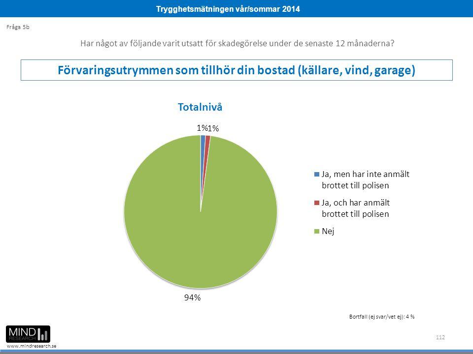 Trygghetsmätningen vår/sommar 2014 www.mindresearch.se 112 Har något av följande varit utsatt för skadegörelse under de senaste 12 månaderna? Förvarin