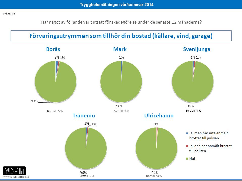 Trygghetsmätningen vår/sommar 2014 www.mindresearch.se Bortfall : 9 % Bortfall : 3 % Bortfall : 4 % Bortfall : 2 %Bortfall : 4 % Bortfall : 5 % Fråga 5b Har något av följande varit utsatt för skadegörelse under de senaste 12 månaderna.