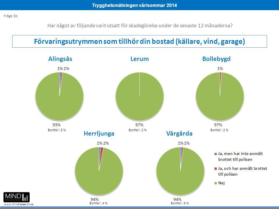 Trygghetsmätningen vår/sommar 2014 www.mindresearch.se Bortfall : 5 %Bortfall : 2 % Bortfall : 4 %Bortfall : 5 % Fråga 5b Har något av följande varit utsatt för skadegörelse under de senaste 12 månaderna.