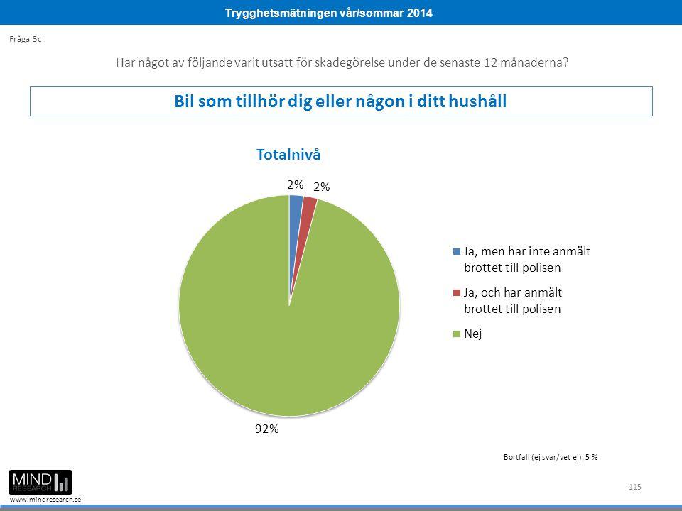 Trygghetsmätningen vår/sommar 2014 www.mindresearch.se 115 Har något av följande varit utsatt för skadegörelse under de senaste 12 månaderna? Bil som