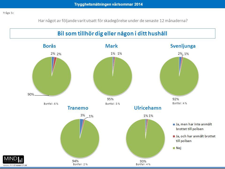 Trygghetsmätningen vår/sommar 2014 www.mindresearch.se Bortfall : 9 % Bortfall : 3 % Bortfall : 4 % Bortfall : 2 %Bortfall : 4 % Bortfall : 6 % Fråga