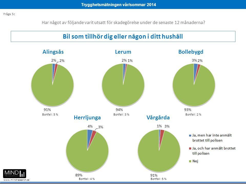 Trygghetsmätningen vår/sommar 2014 www.mindresearch.se Bortfall : 5 %Bortfall : 3 %Bortfall : 2 % Bortfall : 4 %Bortfall : 5 % Fråga 5c Har något av följande varit utsatt för skadegörelse under de senaste 12 månaderna.