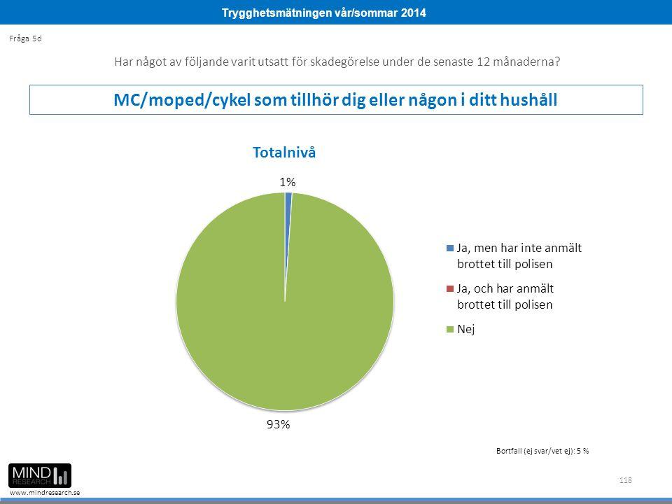 Trygghetsmätningen vår/sommar 2014 www.mindresearch.se 118 Har något av följande varit utsatt för skadegörelse under de senaste 12 månaderna? MC/moped