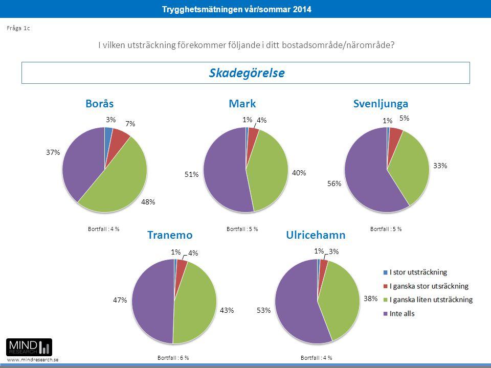 Trygghetsmätningen vår/sommar 2014 www.mindresearch.se I vilken utsträckning förekommer följande i ditt bostadsområde/närområde? Skadegörelse Fråga 1c