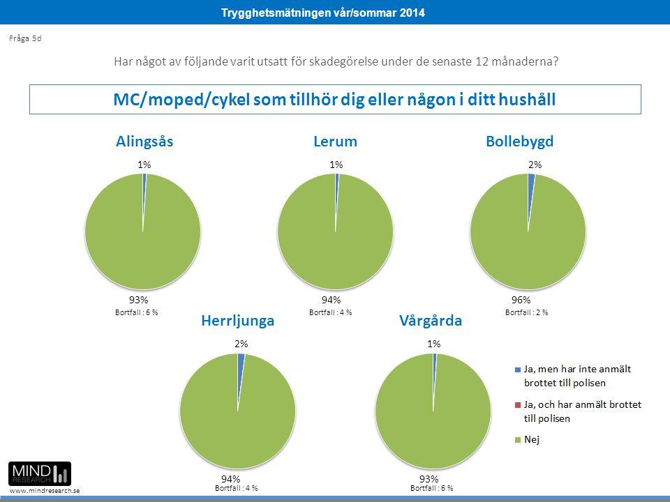 Trygghetsmätningen vår/sommar 2014 www.mindresearch.se Bortfall : 6 %Bortfall : 4 %Bortfall : 2 % Bortfall : 4 %Bortfall : 6 % Fråga 5d Har något av f