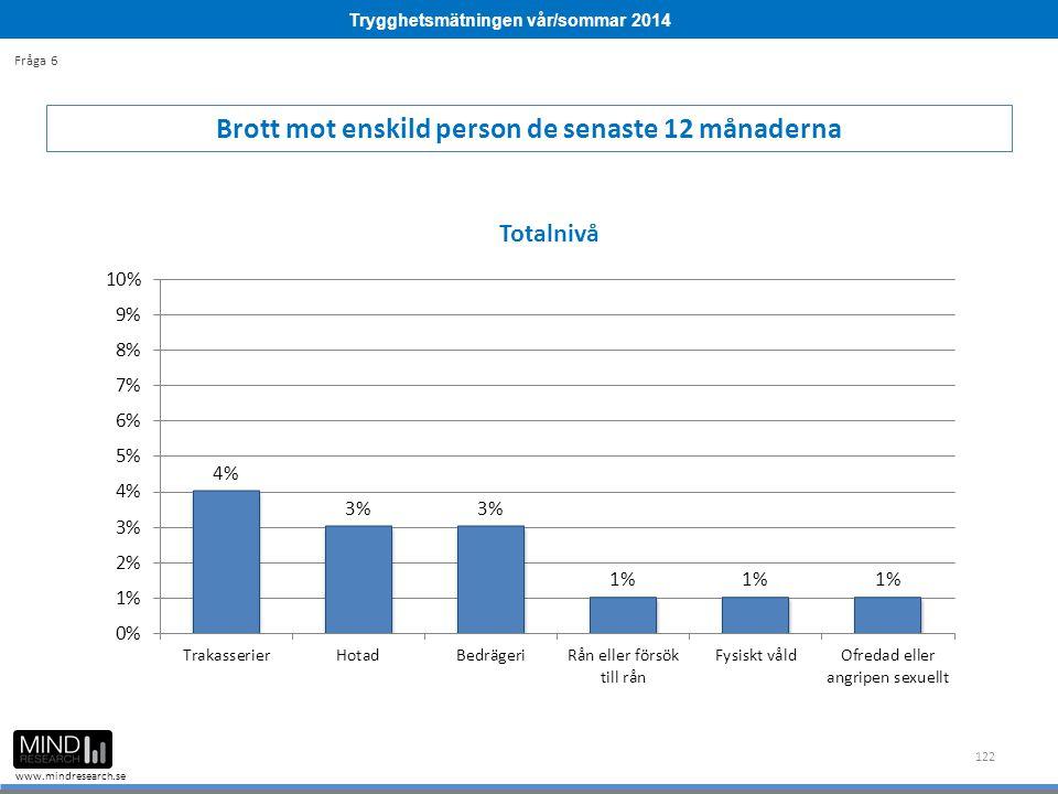 Trygghetsmätningen vår/sommar 2014 www.mindresearch.se 122 Brott mot enskild person de senaste 12 månaderna Fråga 6