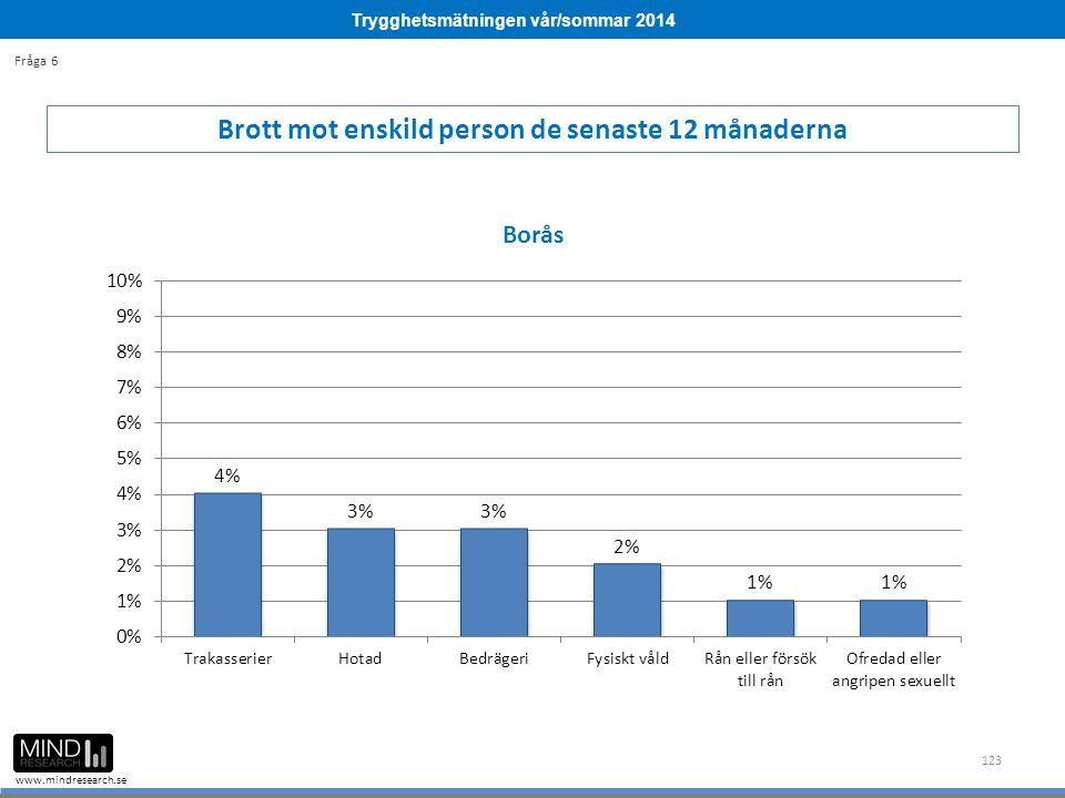 Trygghetsmätningen vår/sommar 2014 www.mindresearch.se 123 Brott mot enskild person de senaste 12 månaderna Fråga 6