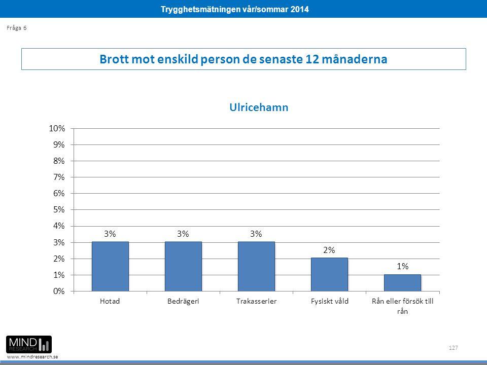 Trygghetsmätningen vår/sommar 2014 www.mindresearch.se 127 Brott mot enskild person de senaste 12 månaderna Fråga 6