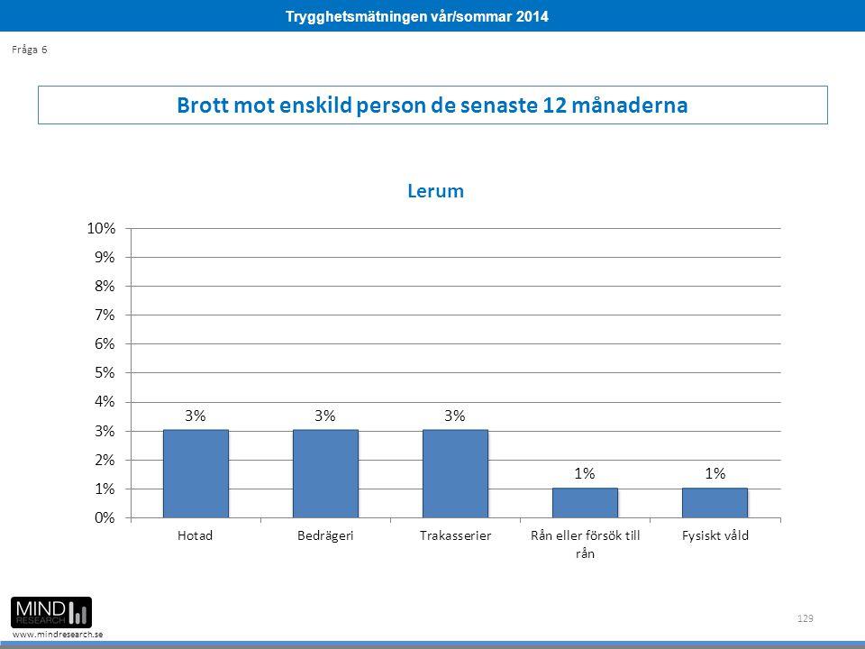 Trygghetsmätningen vår/sommar 2014 www.mindresearch.se 129 Brott mot enskild person de senaste 12 månaderna Fråga 6