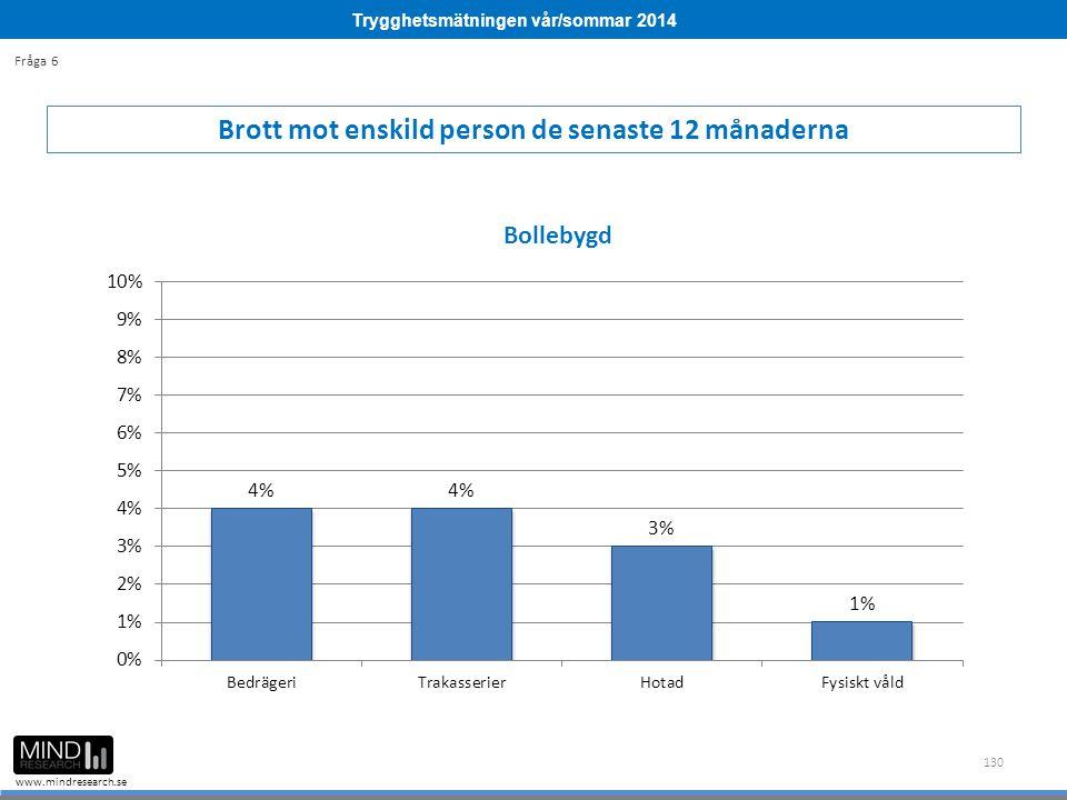 Trygghetsmätningen vår/sommar 2014 www.mindresearch.se 130 Brott mot enskild person de senaste 12 månaderna Fråga 6