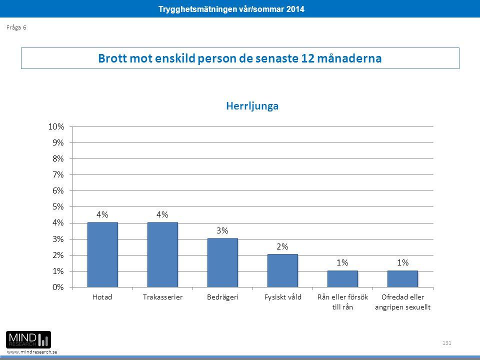 Trygghetsmätningen vår/sommar 2014 www.mindresearch.se 131 Brott mot enskild person de senaste 12 månaderna Fråga 6