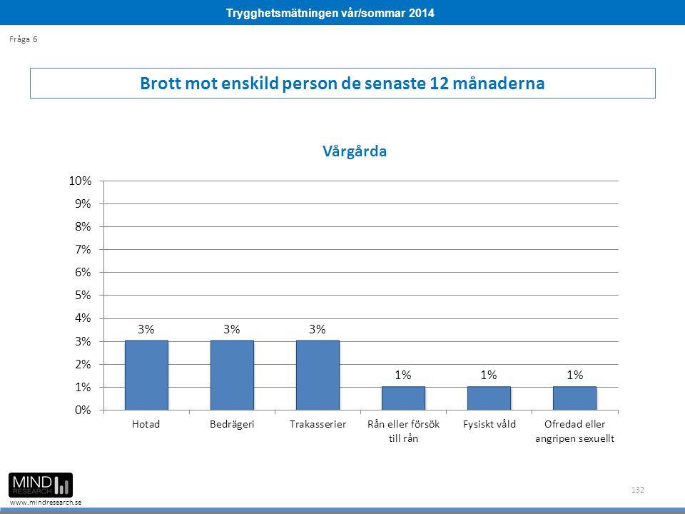 Trygghetsmätningen vår/sommar 2014 www.mindresearch.se 132 Brott mot enskild person de senaste 12 månaderna Fråga 6