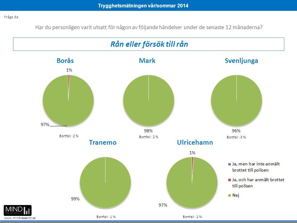 Trygghetsmätningen vår/sommar 2014 www.mindresearch.se Bortfall : 9 % Bortfall : 2 % Bortfall : 3 % Bortfall : 1 %Bortfall : 2 % Har du personligen va