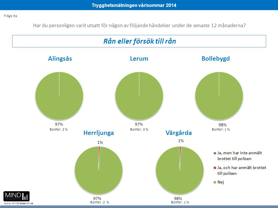 Trygghetsmätningen vår/sommar 2014 www.mindresearch.se Bortfall : 2 %Bortfall : 3 %Bortfall : 1 % Bortfall : 2 %Bortfall : 1 % Har du personligen varit utsatt för någon av följande händelser under de senaste 12 månaderna.