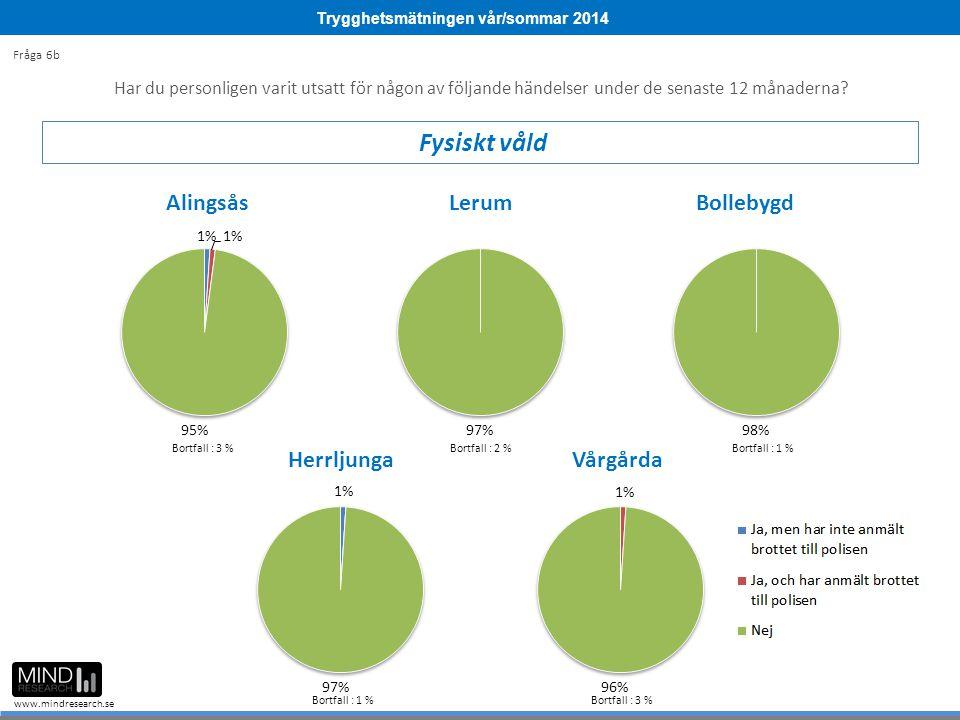 Trygghetsmätningen vår/sommar 2014 www.mindresearch.se Bortfall : 3 %Bortfall : 2 %Bortfall : 1 % Bortfall : 3 % Har du personligen varit utsatt för n