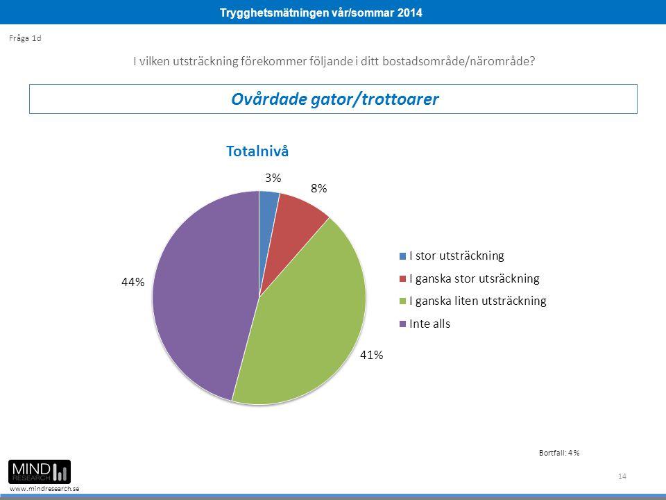 Trygghetsmätningen vår/sommar 2014 www.mindresearch.se 14 I vilken utsträckning förekommer följande i ditt bostadsområde/närområde? Ovårdade gator/tro
