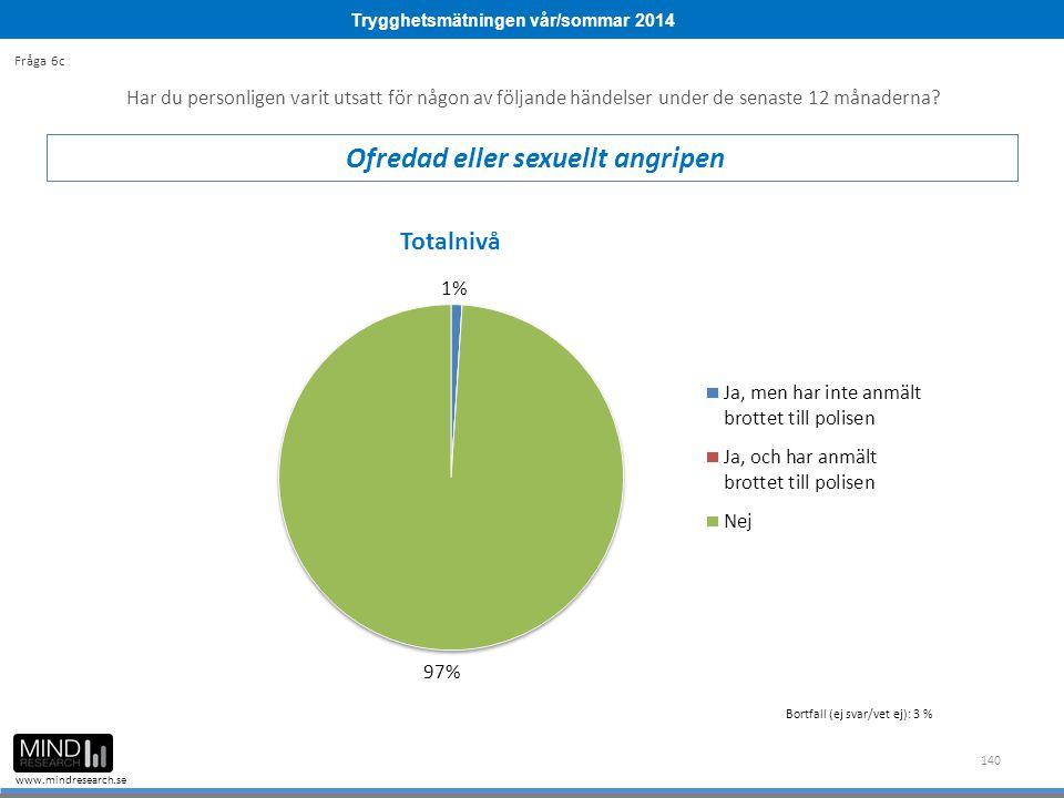 Trygghetsmätningen vår/sommar 2014 www.mindresearch.se 140 Bortfall (ej svar/vet ej): 3 % Har du personligen varit utsatt för någon av följande händel