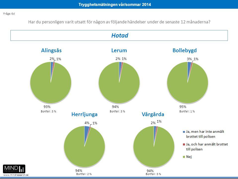 Trygghetsmätningen vår/sommar 2014 www.mindresearch.se Bortfall : 3 % Bortfall : 1 % Bortfall : 2 %Bortfall : 3 % Har du personligen varit utsatt för någon av följande händelser under de senaste 12 månaderna.