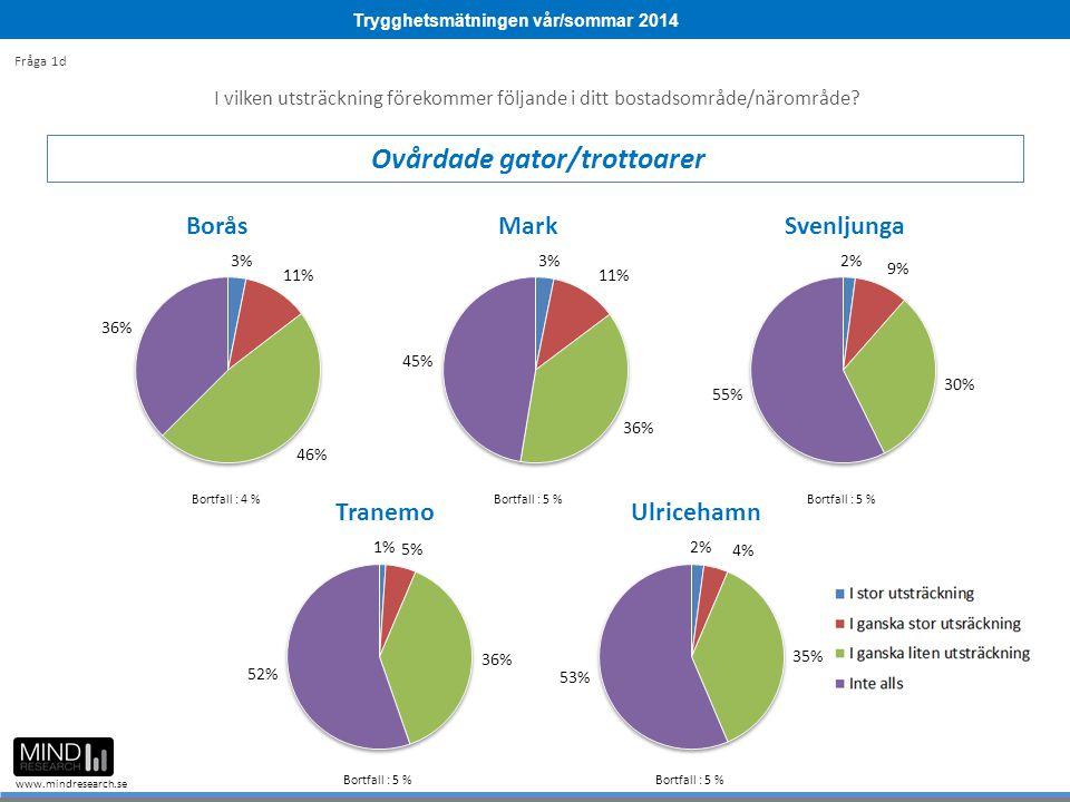 Trygghetsmätningen vår/sommar 2014 www.mindresearch.se I vilken utsträckning förekommer följande i ditt bostadsområde/närområde? Ovårdade gator/trotto
